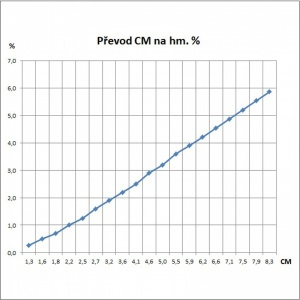 Převod CM na hm. %.jpg
